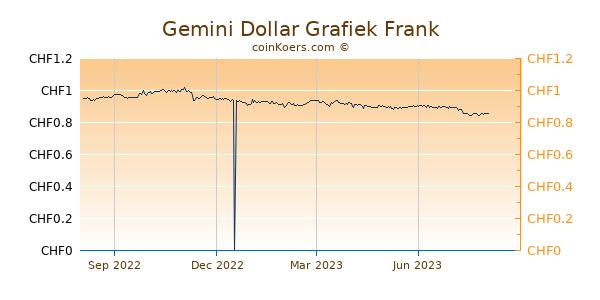 Gemini Dollar Grafiek 1 Jaar