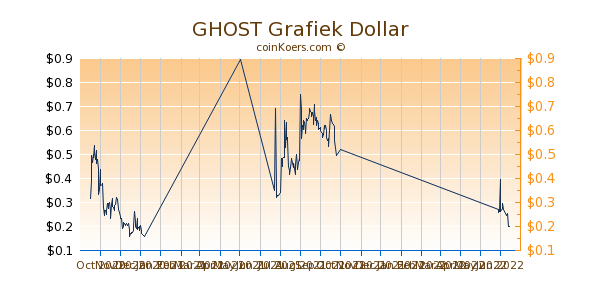 GHOST Grafiek 6 Maanden