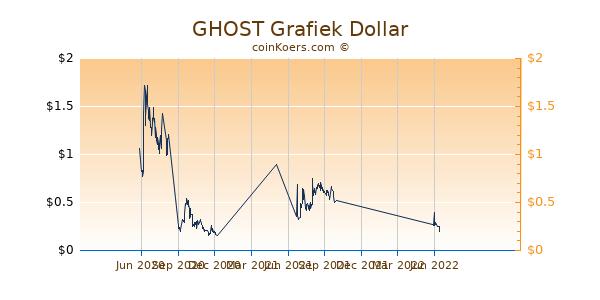 GHOST Grafiek 1 Jaar