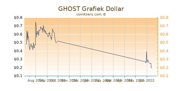 GHOST Chart 3 Monate
