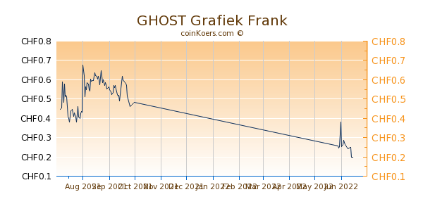 GHOST Grafiek 3 Maanden