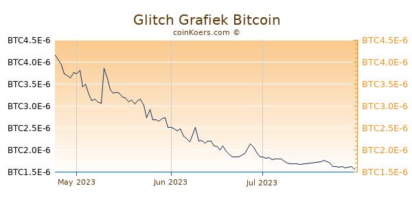 Glitch Grafiek 3 Maanden