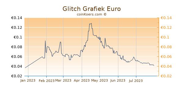 Glitch Grafiek 6 Maanden