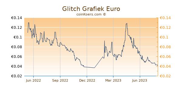 Glitch Grafiek 1 Jaar