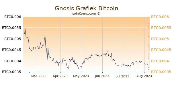Gnosis Grafiek 6 Maanden