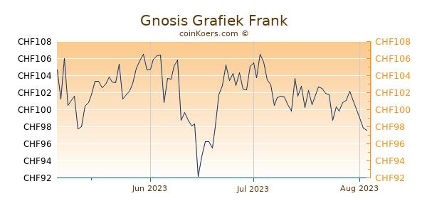 Gnosis Grafiek 3 Maanden