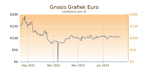 Gnosis Grafiek 1 Jaar