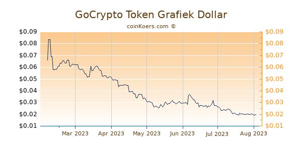 GoCrypto Token Grafiek 6 Maanden