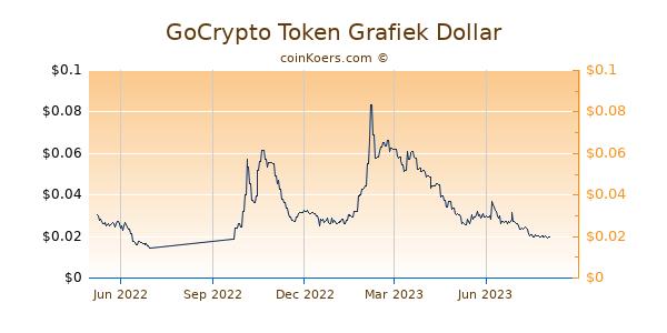 GoCrypto Token Grafiek 1 Jaar