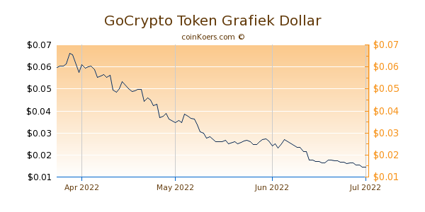 GoCrypto Token Chart 3 Monate