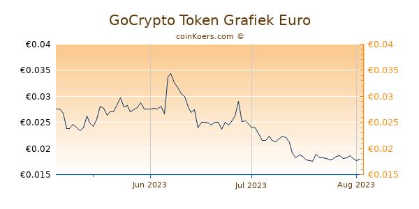 GoCrypto Token Grafiek 3 Maanden