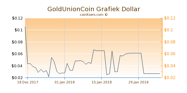 GoldUnionCoin Grafiek 6 Maanden