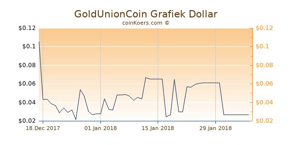 GoldUnionCoin Chart 3 Monate