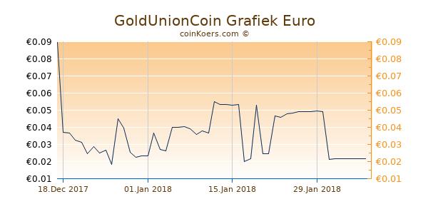 GoldUnionCoin Grafiek 3 Maanden