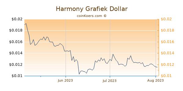 Harmony Chart 3 Monate