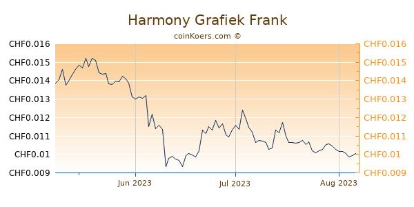 Harmony Grafiek 3 Maanden