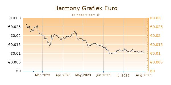 Harmony Grafiek 6 Maanden