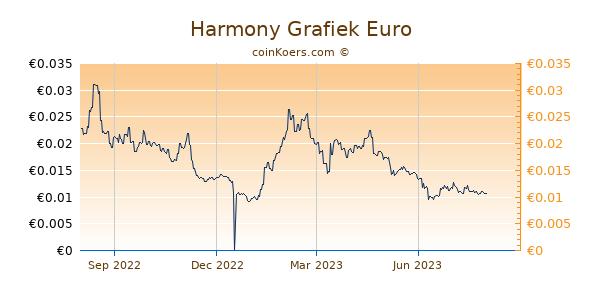 Harmony Grafiek 1 Jaar