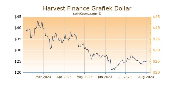 Harvest Finance Grafiek 6 Maanden