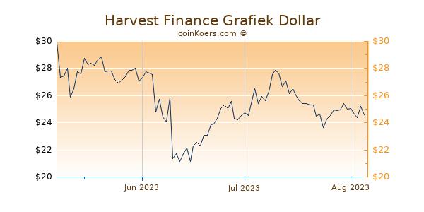 Harvest Finance Chart 3 Monate