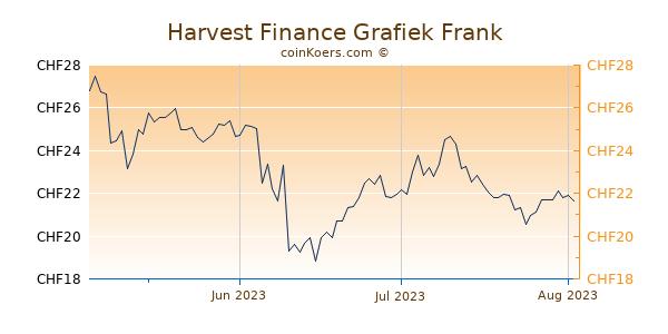 Harvest Finance Grafiek 3 Maanden