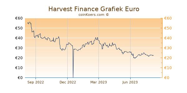 Harvest Finance Grafiek 1 Jaar