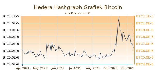 Hedera Hashgraph Grafiek 6 Maanden