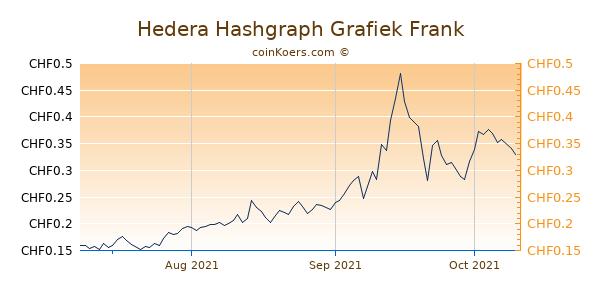 Hedera Hashgraph Grafiek 3 Maanden