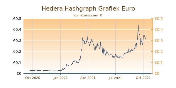 Hedera Hashgraph Grafiek 1 Jaar