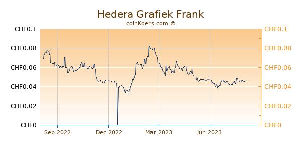 Hedera Grafiek 1 Jaar