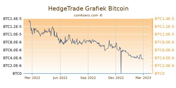 HedgeTrade Grafiek 1 Jaar