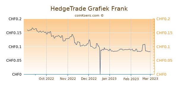 HedgeTrade Grafiek 6 Maanden