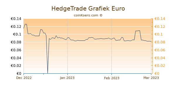 HedgeTrade Grafiek 3 Maanden