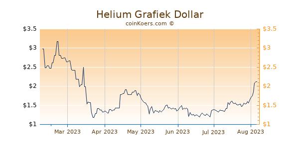 Helium Grafiek 6 Maanden