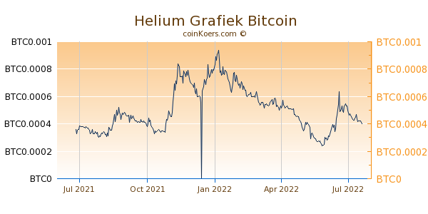 Helium Grafiek 1 Jaar