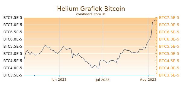 Helium Grafiek 3 Maanden