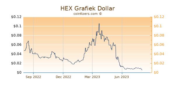HEX Grafiek 1 Jaar