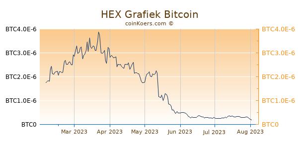 HEX Grafiek 6 Maanden