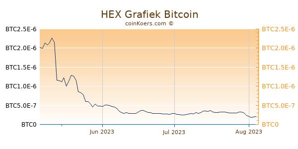 HEX Grafiek 3 Maanden