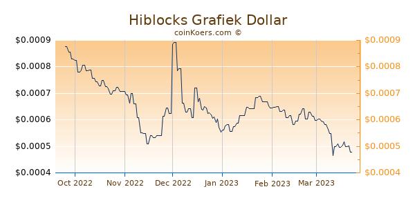 Hiblocks Grafiek 6 Maanden