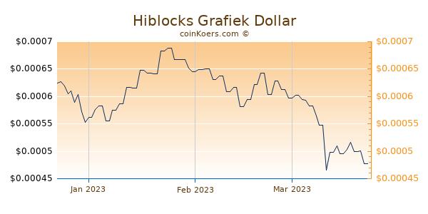 Hiblocks Chart 3 Monate