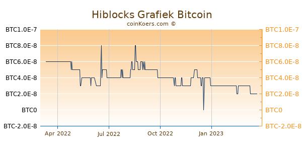 Hiblocks Grafiek 1 Jaar