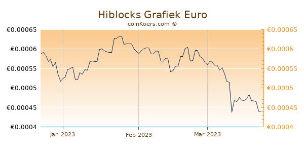 Hiblocks Grafiek 3 Maanden