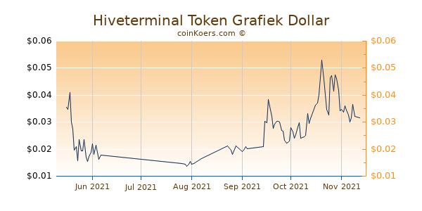Hiveterminal Token Chart 3 Monate