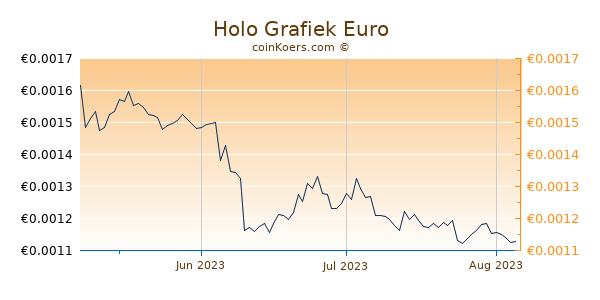 Holo Grafiek 3 Maanden