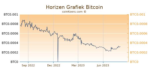 Horizen Grafiek 1 Jaar