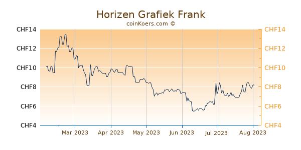 Horizen Grafiek 6 Maanden