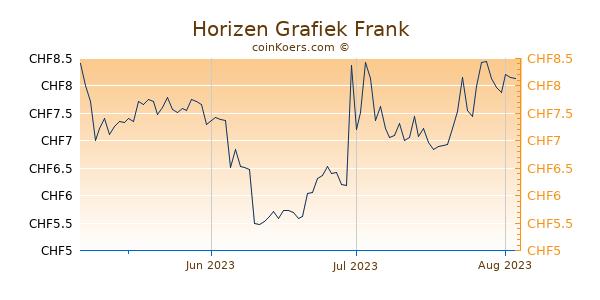 Horizen Grafiek 3 Maanden