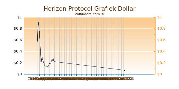Horizon Protocol Chart 3 Monate