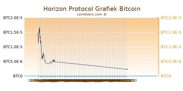 Horizon Protocol Grafiek 6 Maanden